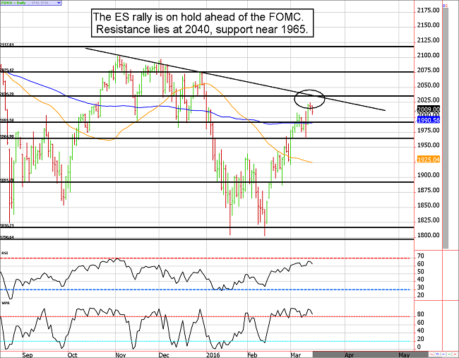 e-mini S&P 500 futures technical analysis