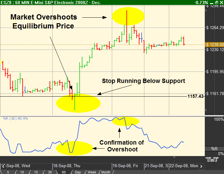 Day Trading the Mini S&P