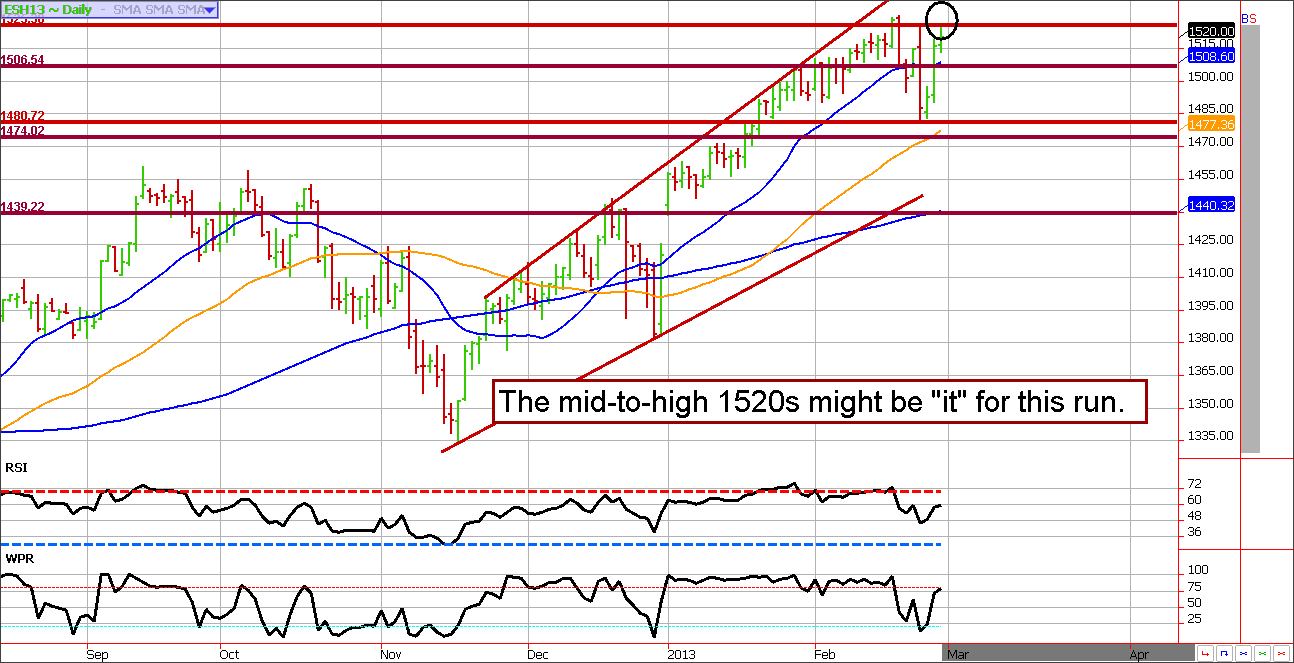 March S&P futures contract technical analysis