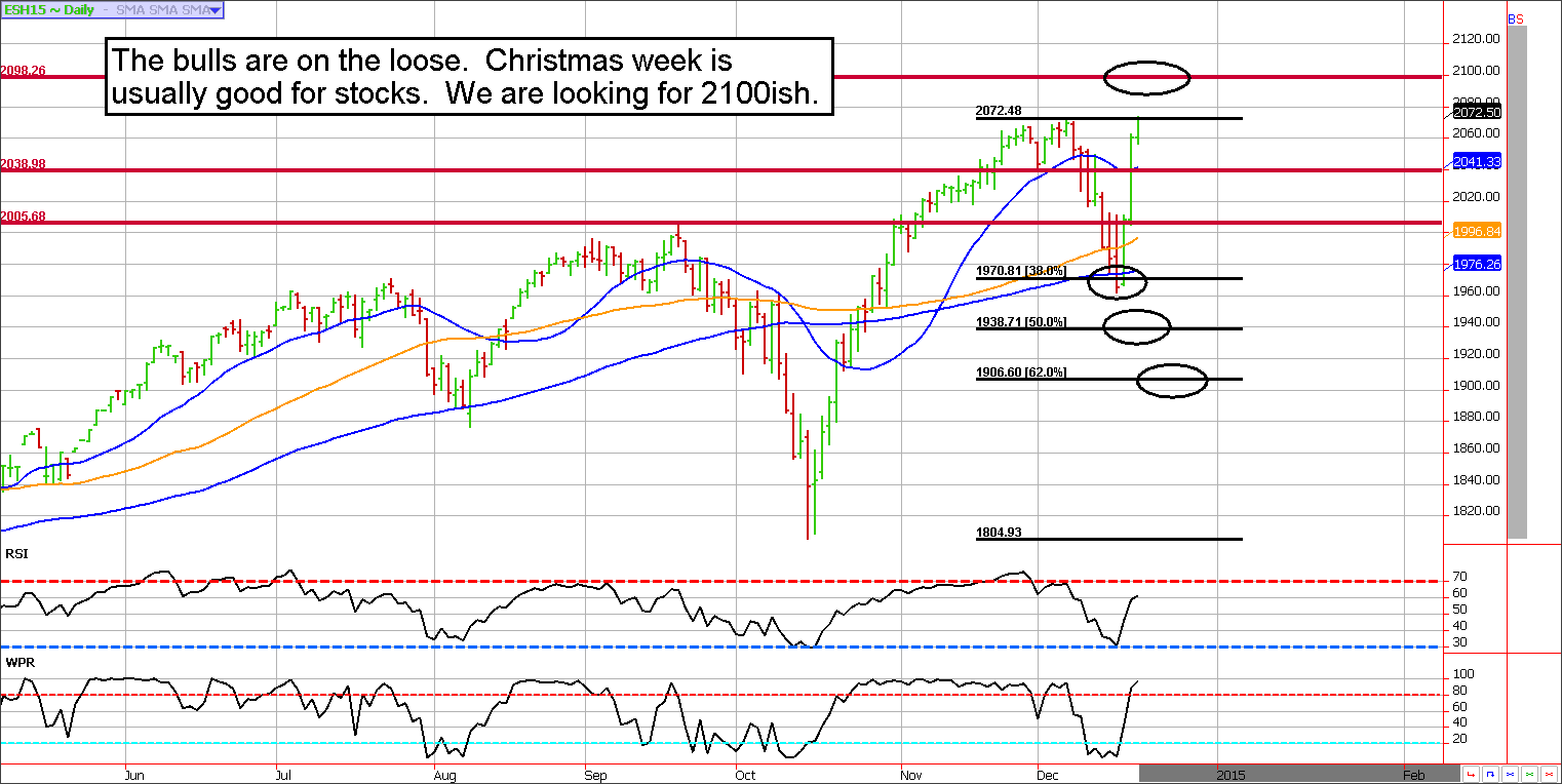 Santa Clause Rally in the ES (e-mini S&P 500)