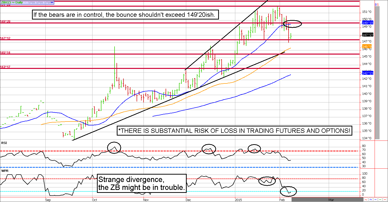 Treasury Bond Technical Analysis