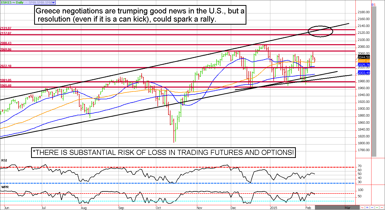 S&P 500 Futures Technical Analysis