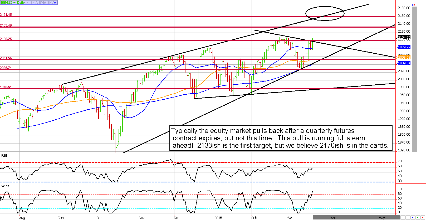 S&P 500 Chart analysis